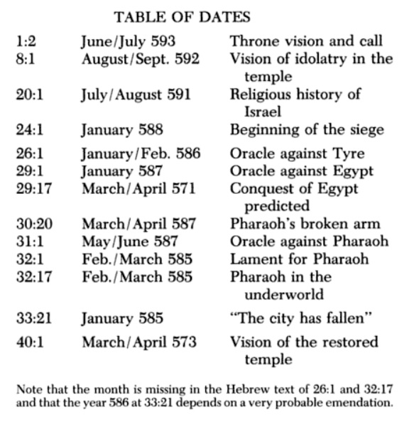 dates of Ezekiel's writings